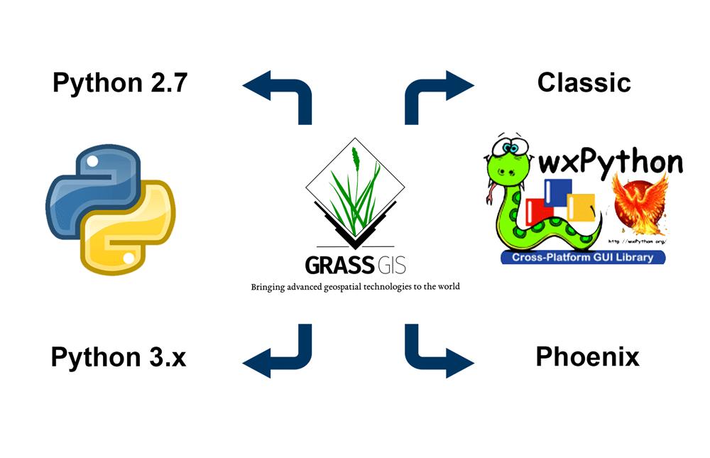 GSoC/2018/FullSupportPython3 – GRASS GIS