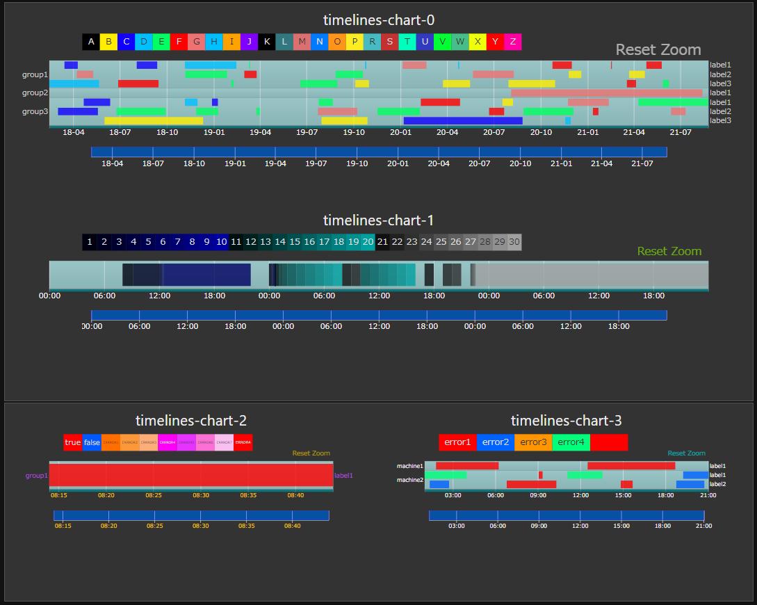ui-timelines-chart