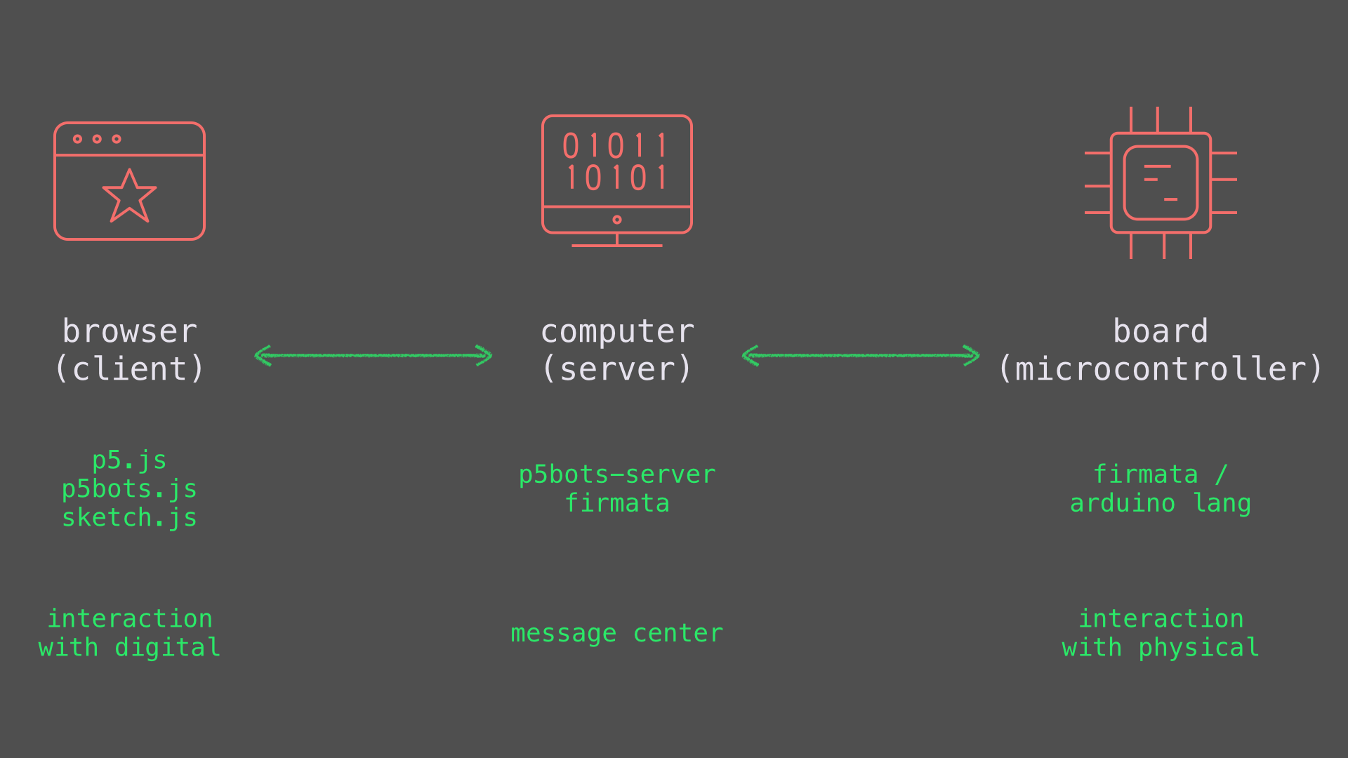 diagram of client, server, and microcontroller