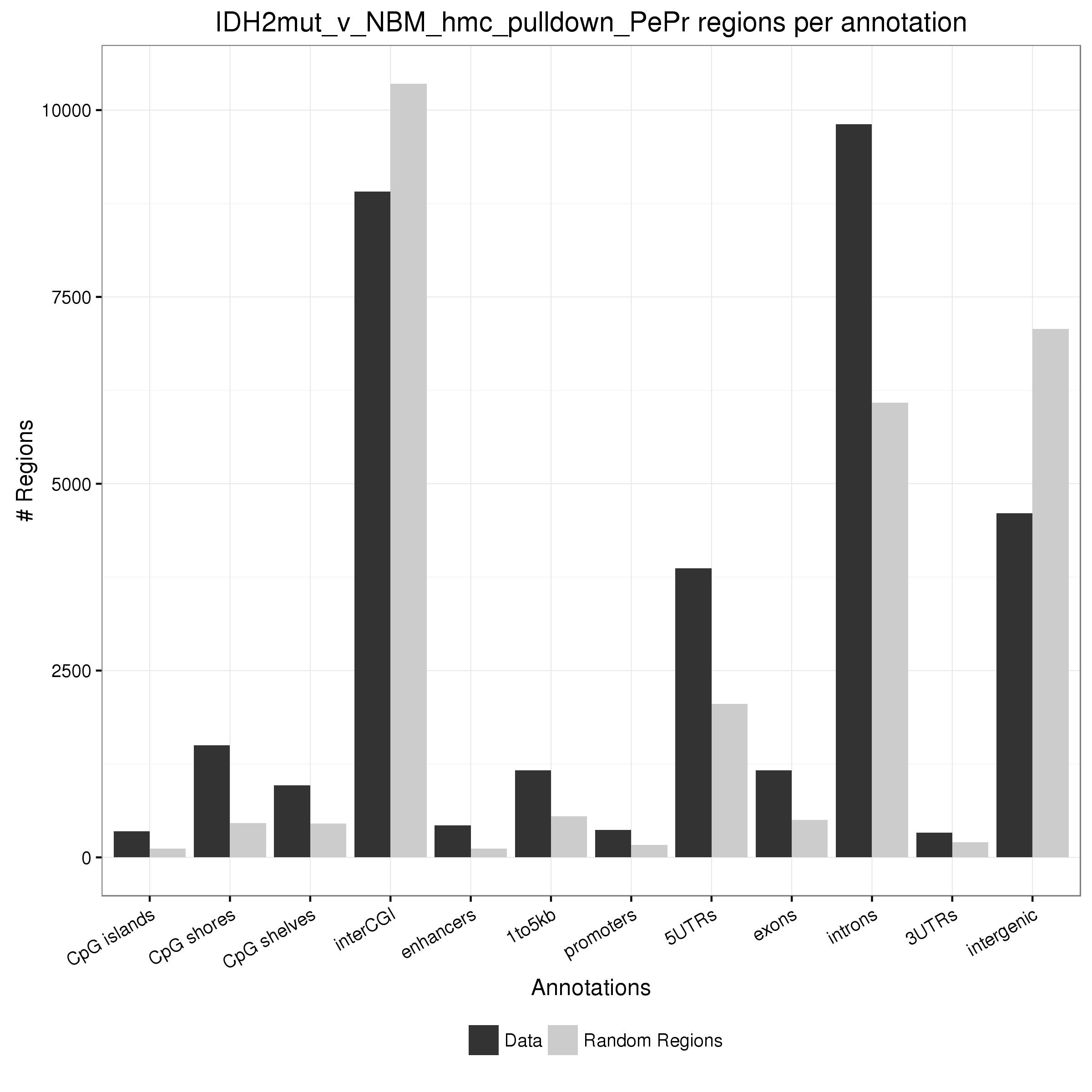 Regions per annotation type
