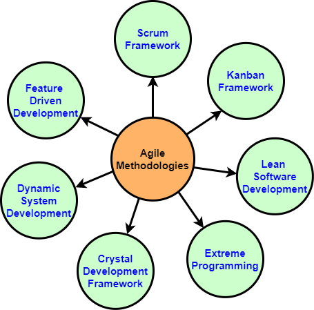 Agile_Methodologies.png