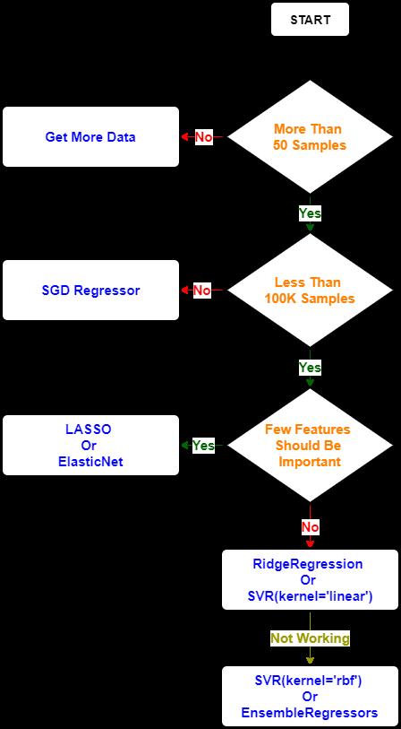 Choosing_Right_Sklearn_Linear_Model.png