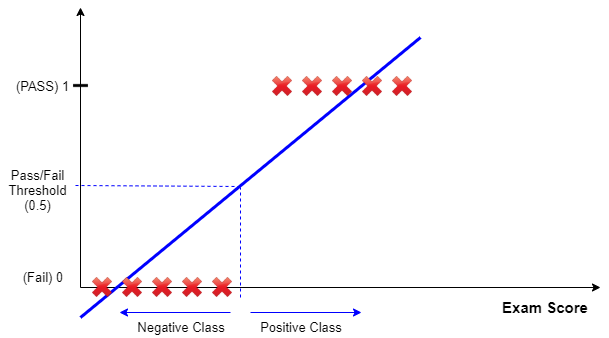 Classification_Using_Linear_Regression.png