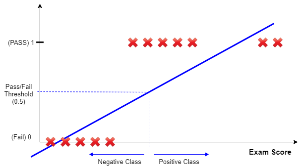 Classification_Using_Linear_Regression_Issue.png