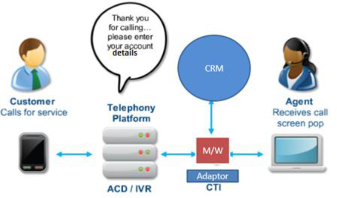 Contact_Centre_Solution_for_Real_Estate_Company_in_Mumbai_Genesys_Salesforce_CTI_CRM_Integration