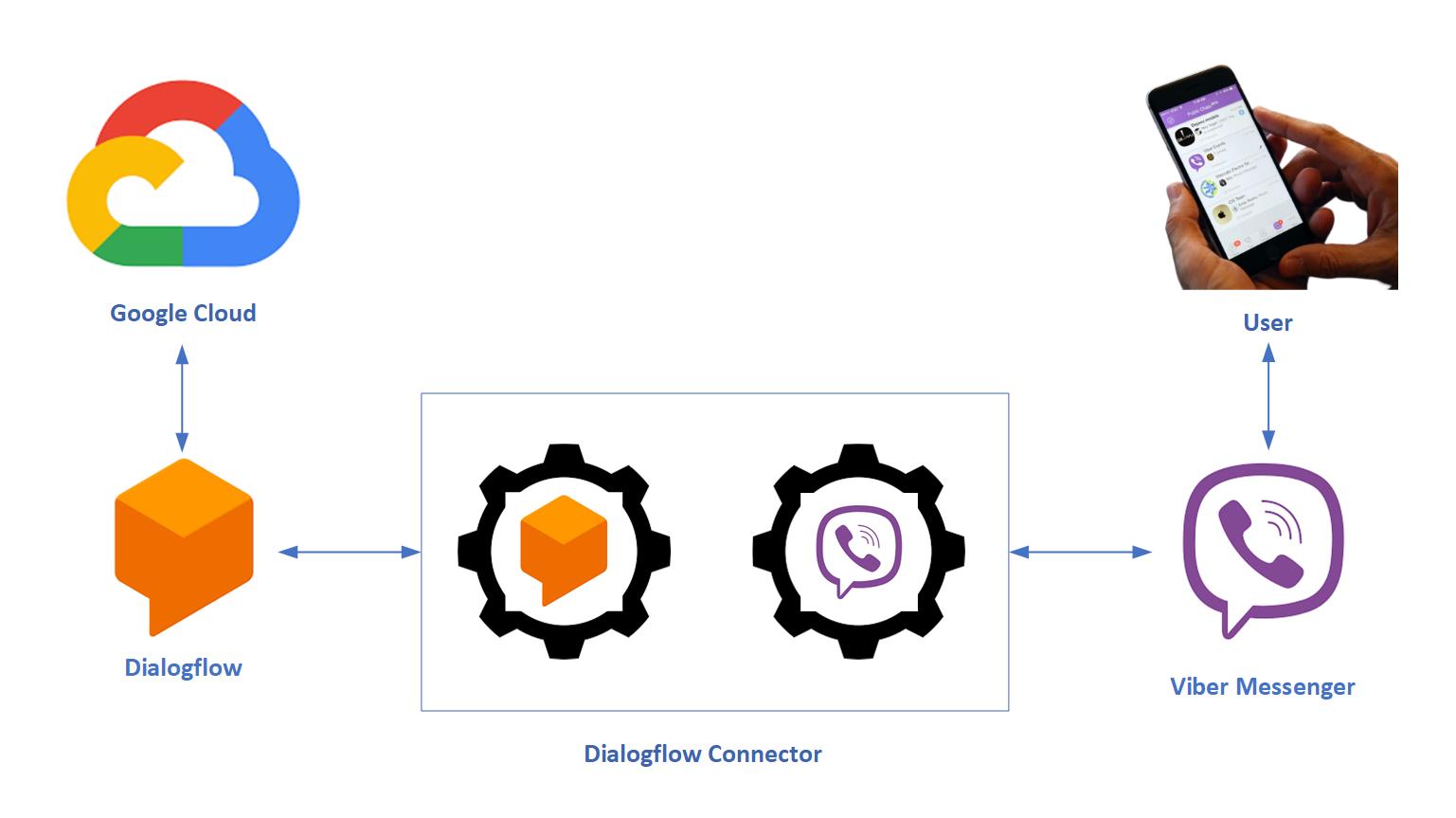 Dialogflow_Viber_Connector