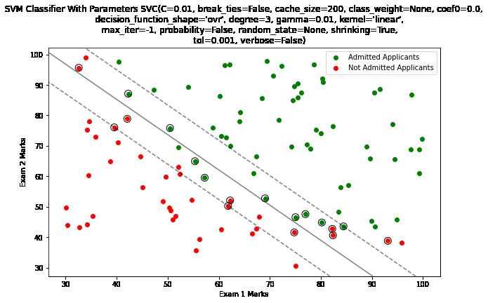 SVM_Classifier_C_0.01_Gamma_0.01_Kernel_Linear