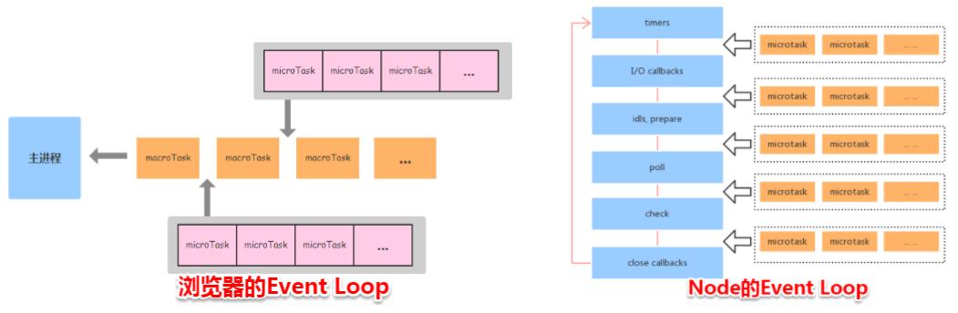 node与浏览器的事件循环的差异