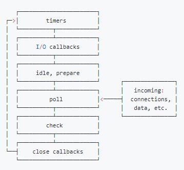 Event Loop的6个阶段