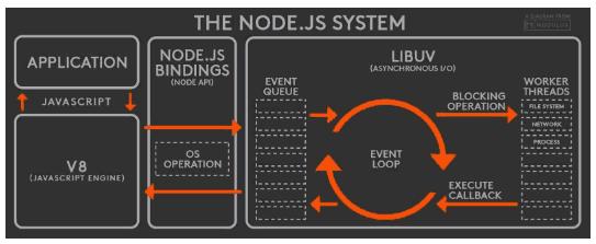 node的运行机制