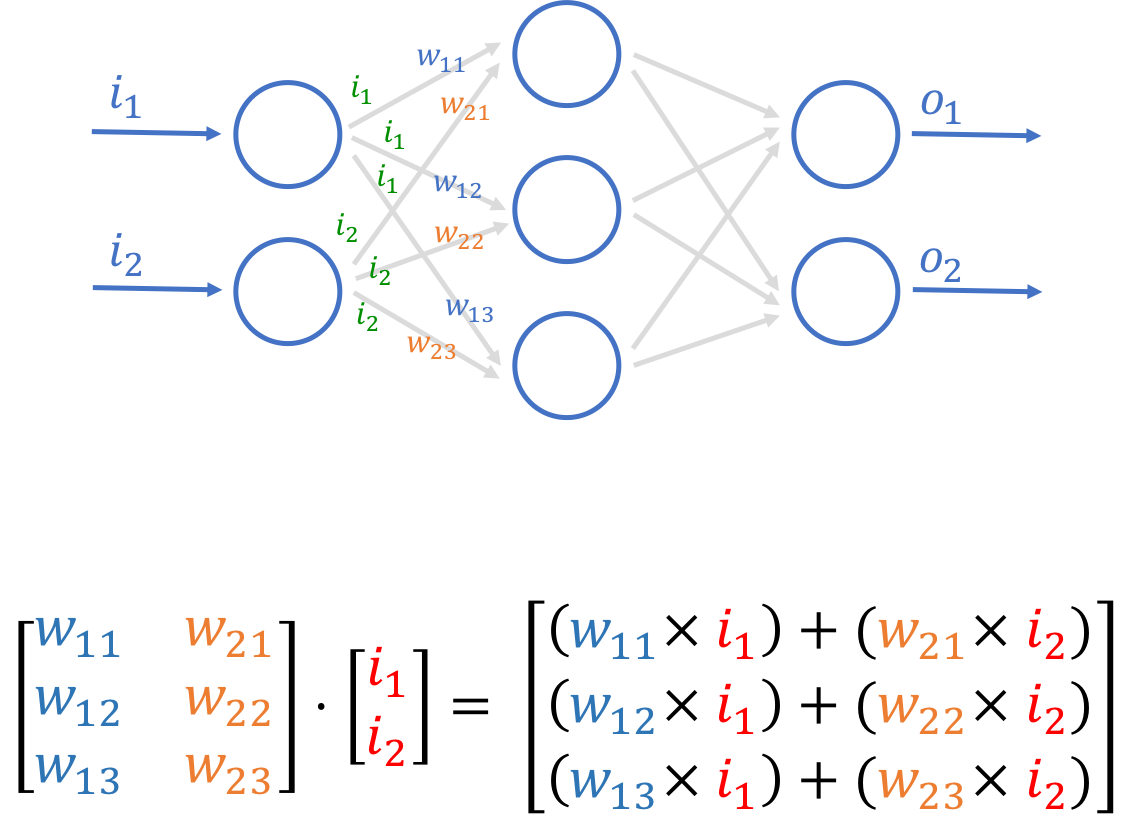 How to build a simple artificial neural network with Go
