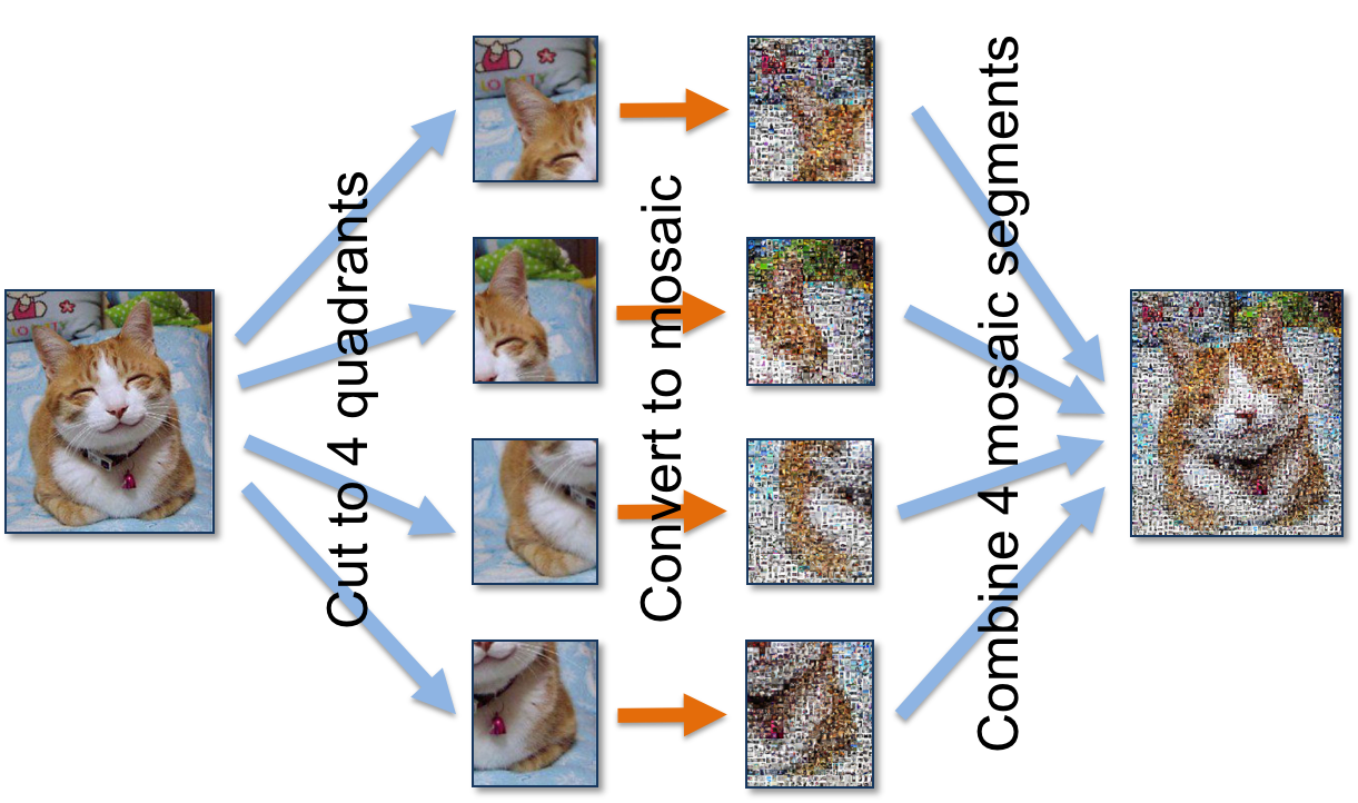 Figure 2 – Concurrency algorithm