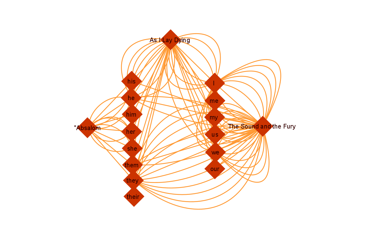 faulkner network