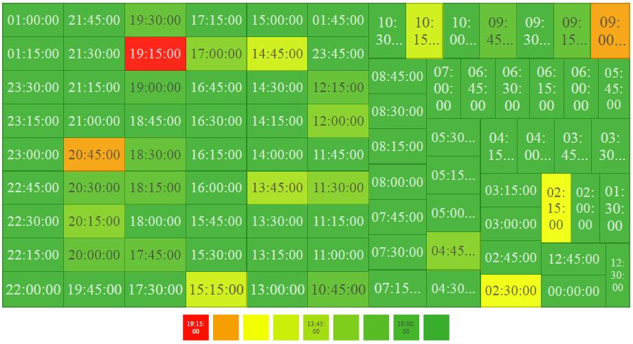 Timestamp Data