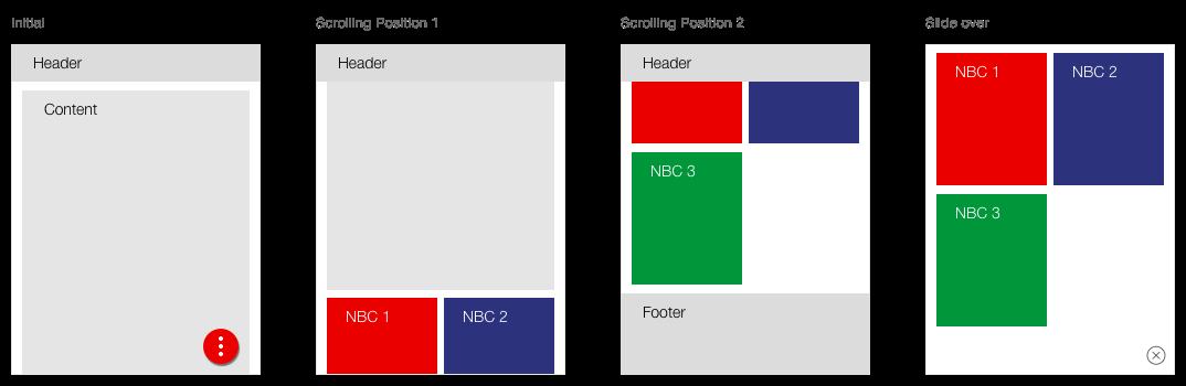 Darstellung des Verhaltens eines Next Best Click Containers auf Tablets