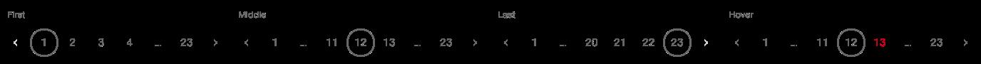 Darstellung der Komponente zur Paginierung mittels Seitenzahlen