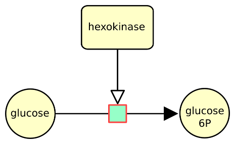 Process example real