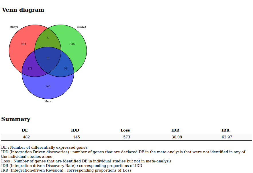 Plots and results generated by the microarray meta-analysis tool