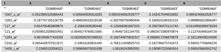 Header of the tabular text file generated by GEOquery tool
