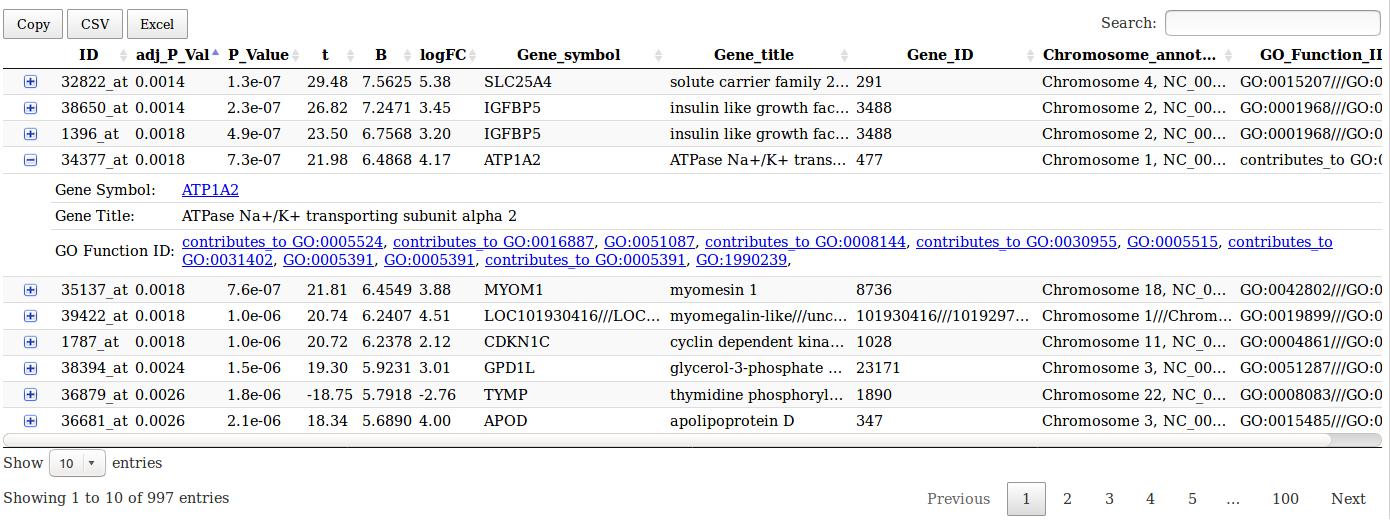 Limma analysis tool table output