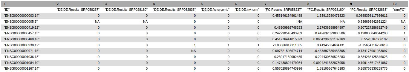 Header of RNA-seq data meta-analysis text results