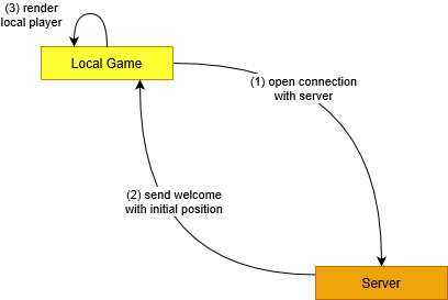Player Connects