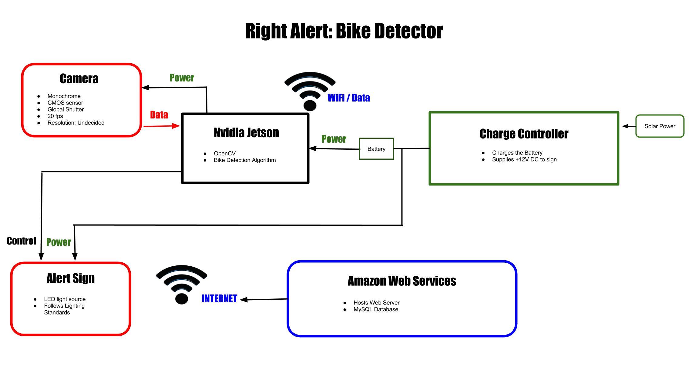 Github Sbobhate Right Alert Senior Design Project Bike Block Diagram Led Lighting System