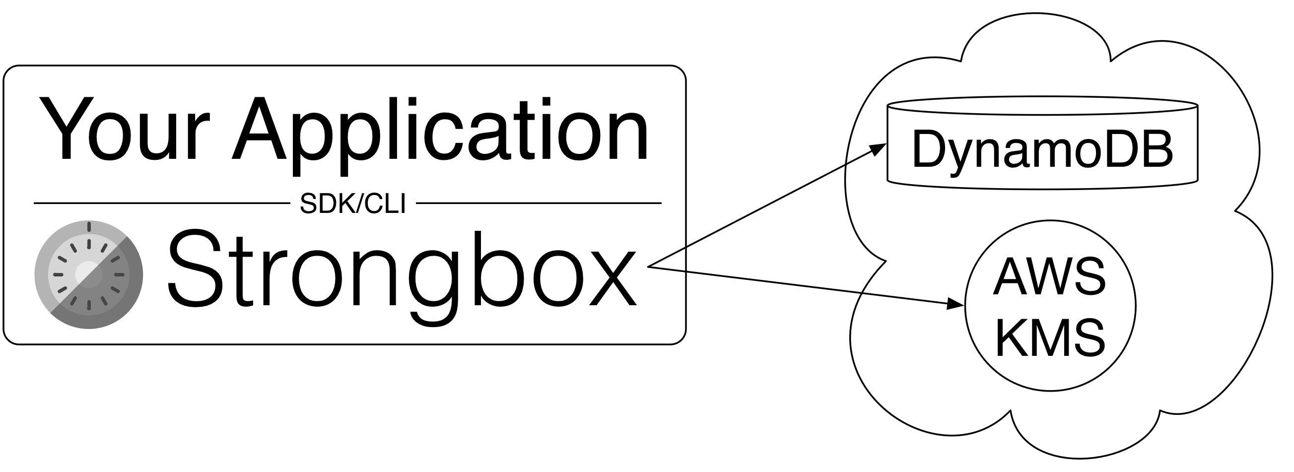 Architecture · schibsted/strongbox Wiki · GitHub