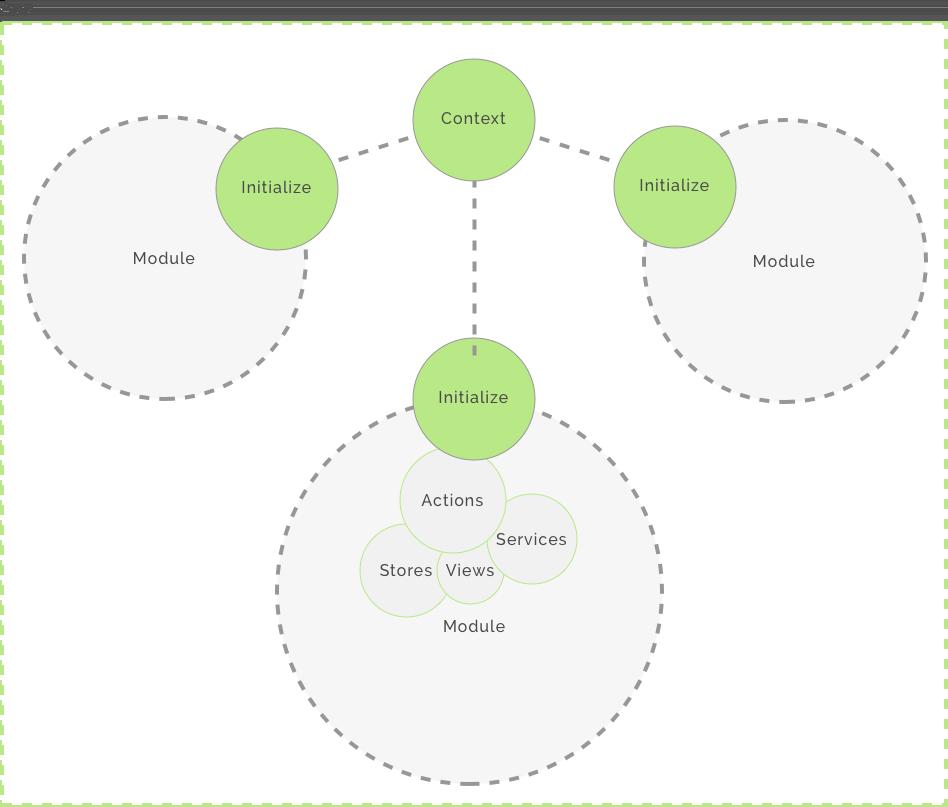 pacto app module structure