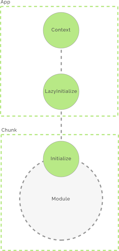 pacto app module structure with lazy initialize action