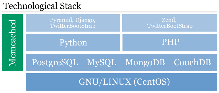 ../images/tech_stack.png