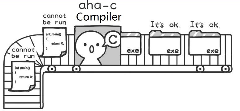 The illustration of C
