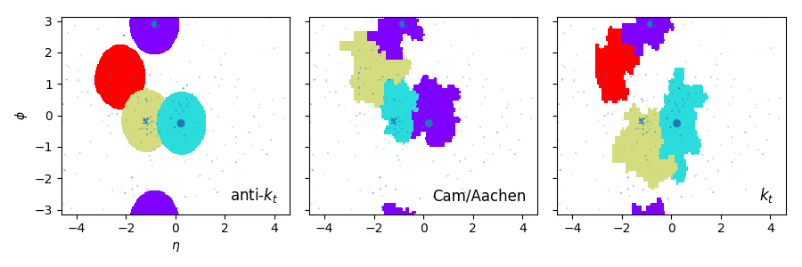 https://github.com/scikit-hep/pyjet/raw/master/examples/jet_areas.png