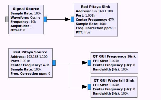 Red Pitaya & GNU Radio CW radar