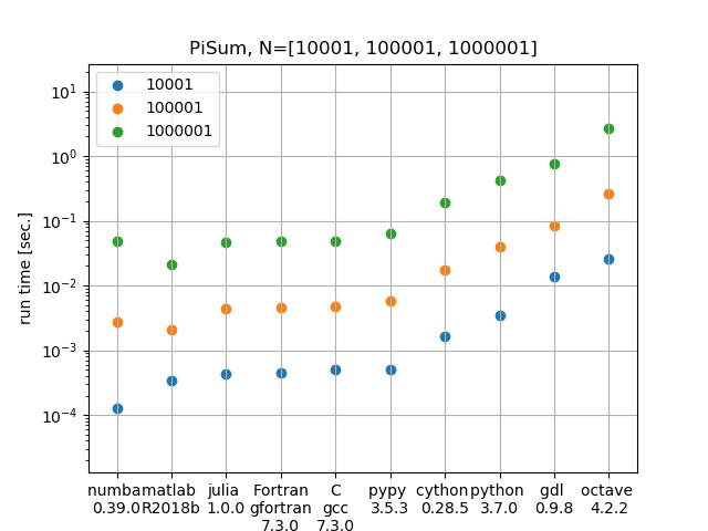 Pi Machin benchmark