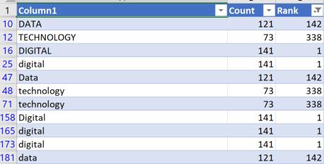 UiPath PDF File Word Analysis