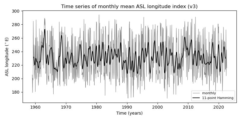 Amundsen Sea Low (ASL) longitude monthly time-series
