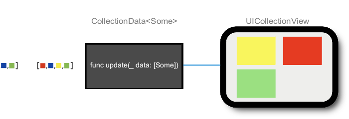 Single section collection view class graph