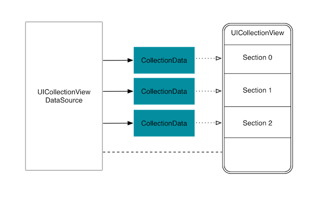 Multiple discrete sections collection view class graph