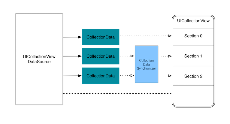Multiple discrete sections collection view class graph with two sections synchronized