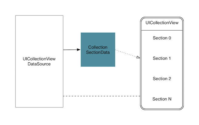 Multiple section collection view class graph