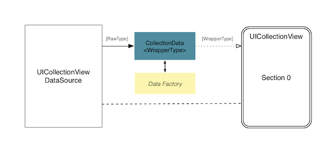 Using a data factory class graph