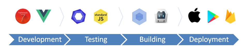 Starter App Templates   Framework7 Vue Documentation