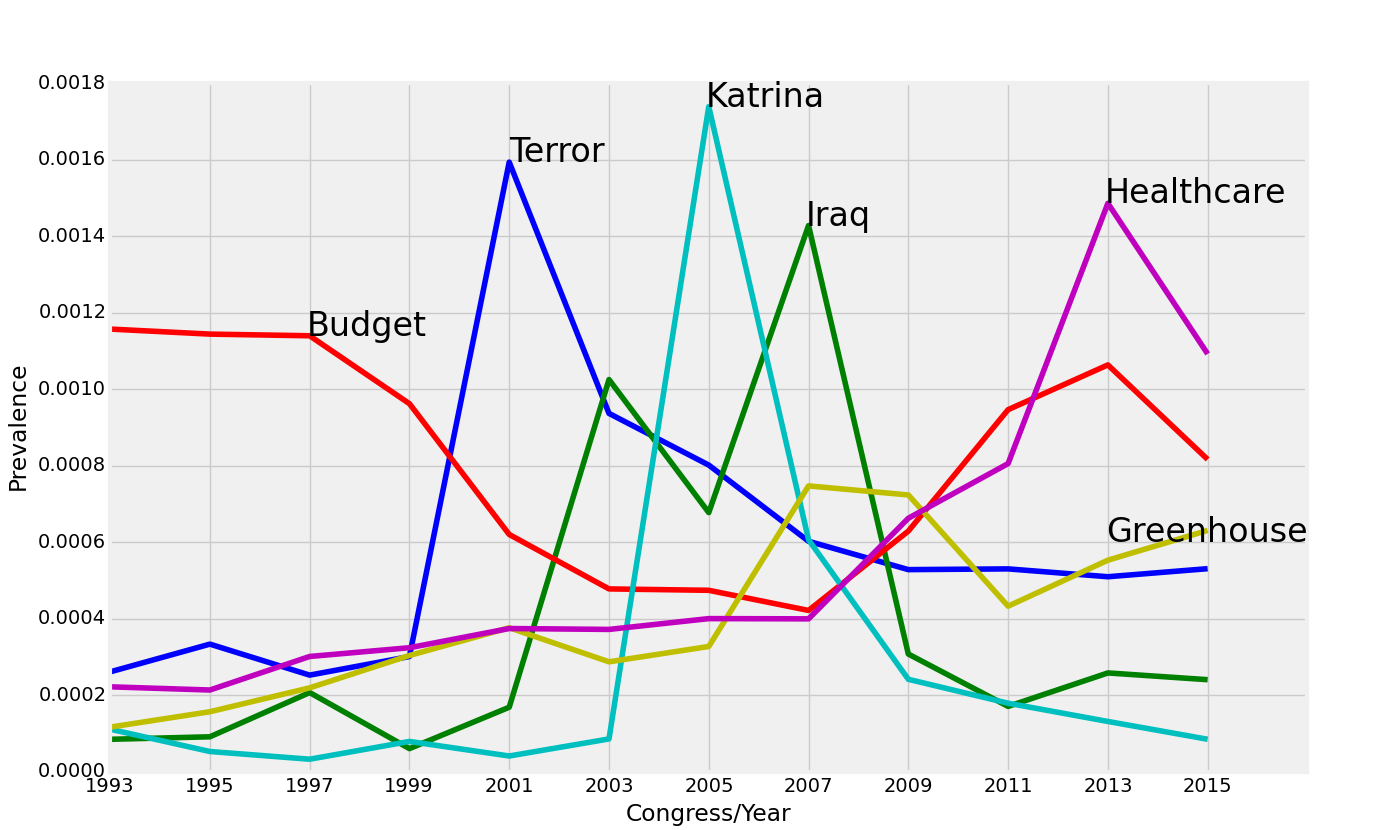 Topics by year