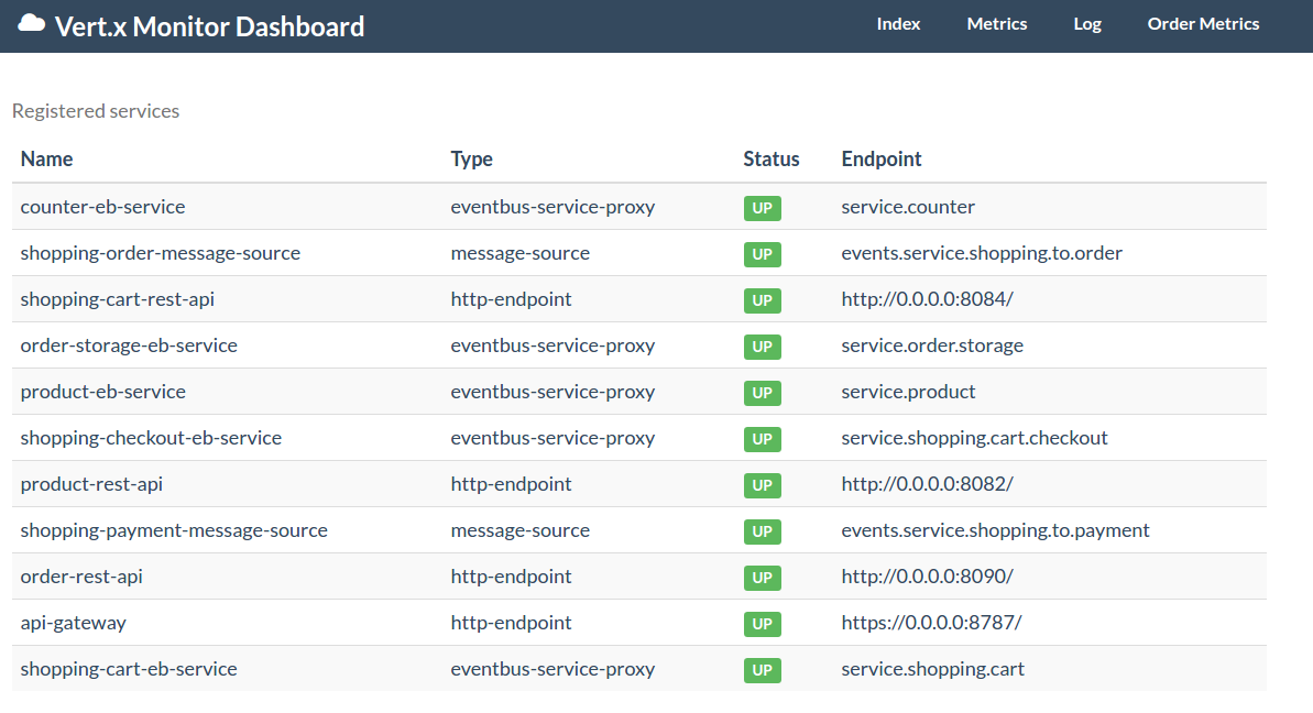 Vertx blueprint micro shop microservice tutorial development monitor dashboard malvernweather Choice Image