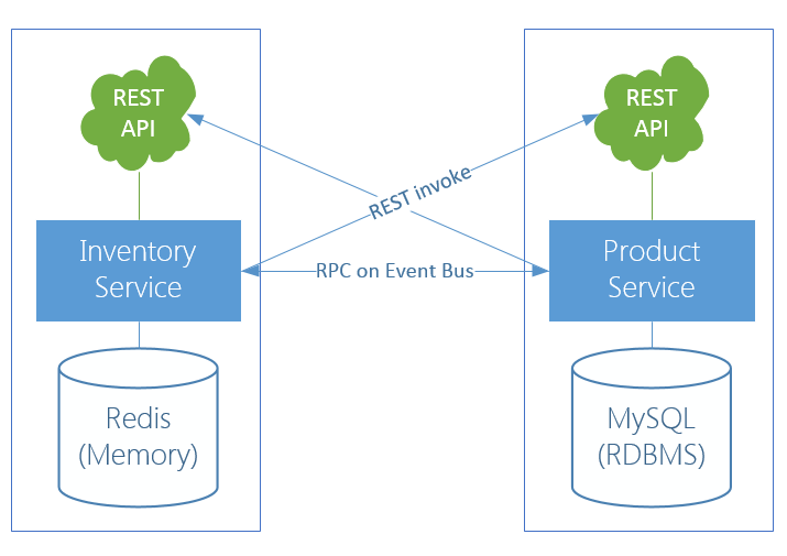 Vert x Blueprint - Micro Shop Microservice Tutorial