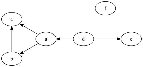 Base digraph