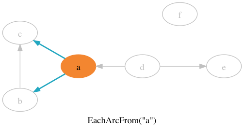 "EachArcFrom(""a"")"