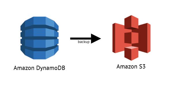 GitHub - markitx/dynamo-backup-to-s3: Stream DynamoDB