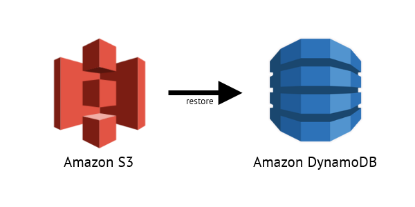 GitHub - markitx/dynamo-backup-to-s3: Stream DynamoDB backups to S3